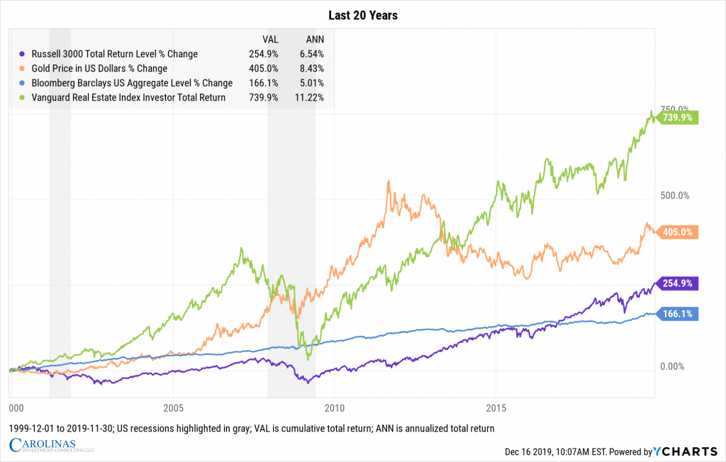 US Stocks, Bonds, Real Estate, and Gold 1999-2019