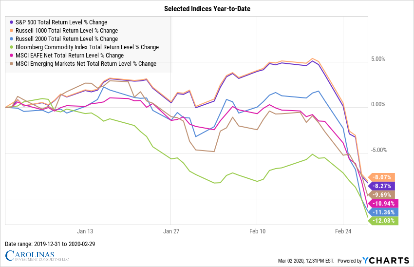 Selected Indices Year-to-Date